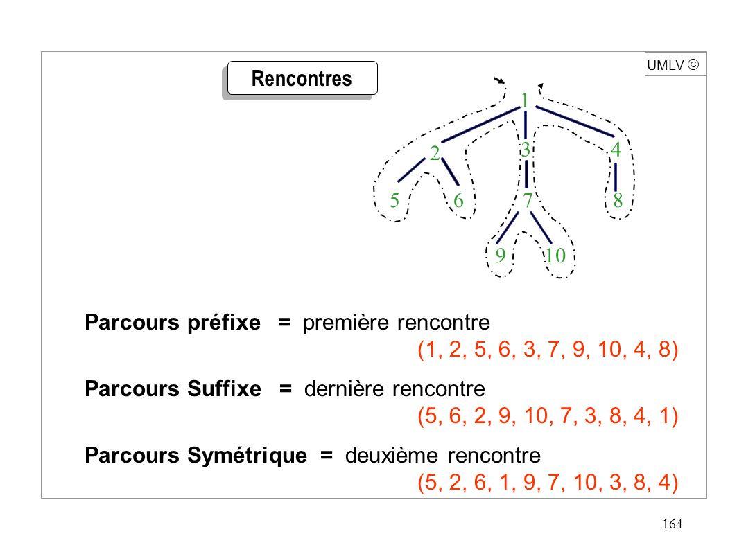164 UMLV Parcours préfixe = première rencontre (1, 2, 5, 6, 3, 7, 9, 10, 4, 8) Parcours Suffixe = dernière rencontre (5, 6, 2, 9, 10, 7, 3, 8, 4, 1) P