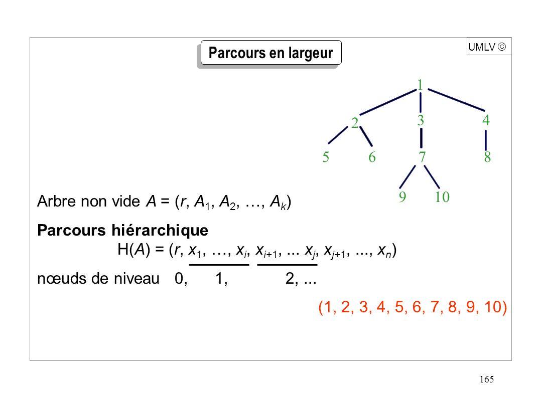 165 UMLV Arbre non vide A = (r, A 1, A 2, …, A k ) Parcours hiérarchique H(A) = (r, x 1, …, x i, x i+1,... x j, x j+1,..., x n ) nœuds de niveau 0, 1,