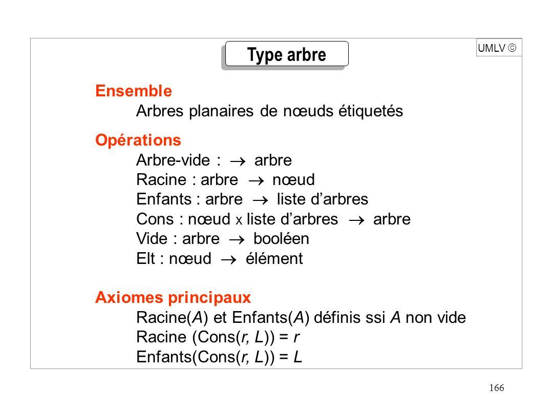 166 UMLV Ensemble Arbres planaires de nœuds étiquetés Opérations Arbre-vide : arbre Racine : arbre nœud Enfants : arbre liste darbres Cons : nœud x li
