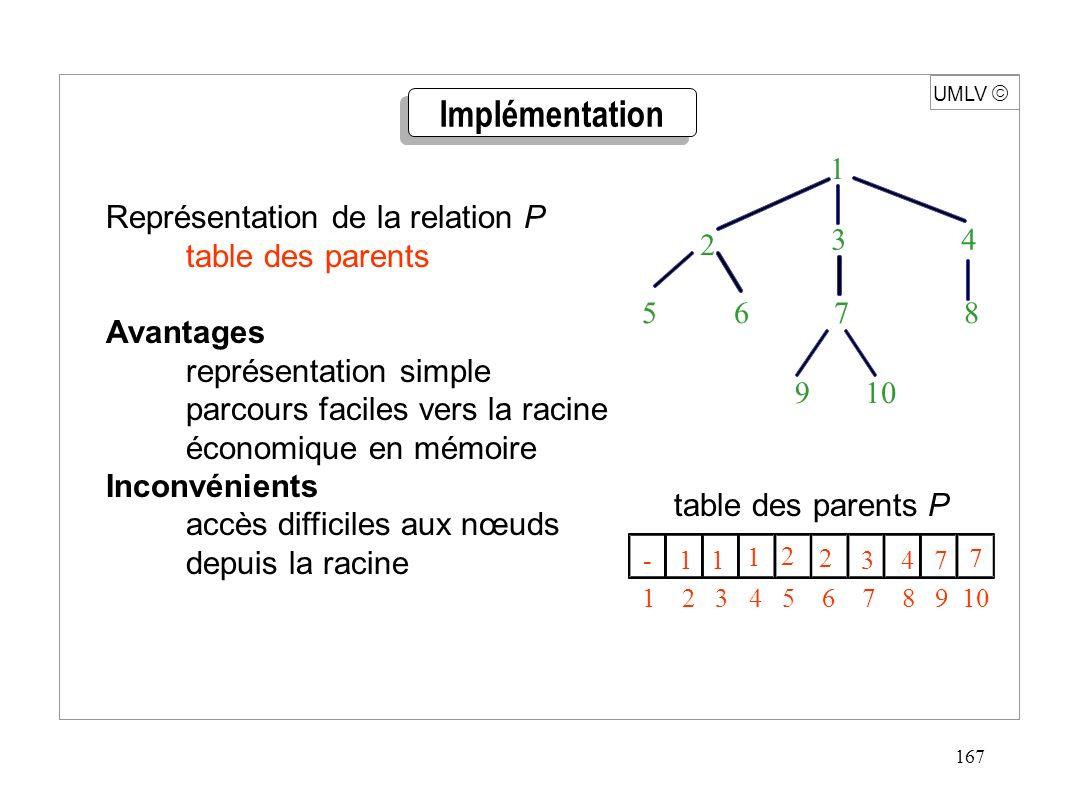 167 UMLV -113 4 7 1 2 27 1 2 3 4 5 6 7 8 9 10 Implémentation 1 3 4 10 2 9 5 6 7 8 Représentation de la relation P table des parents Avantages représen