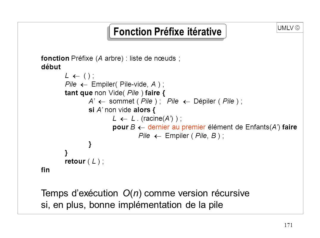 171 UMLV fonction Préfixe (A arbre) : liste de nœuds ; début L ( ) ; Pile Empiler( Pile-vide, A ) ; tant que non Vide( Pile ) faire { A sommet ( Pile