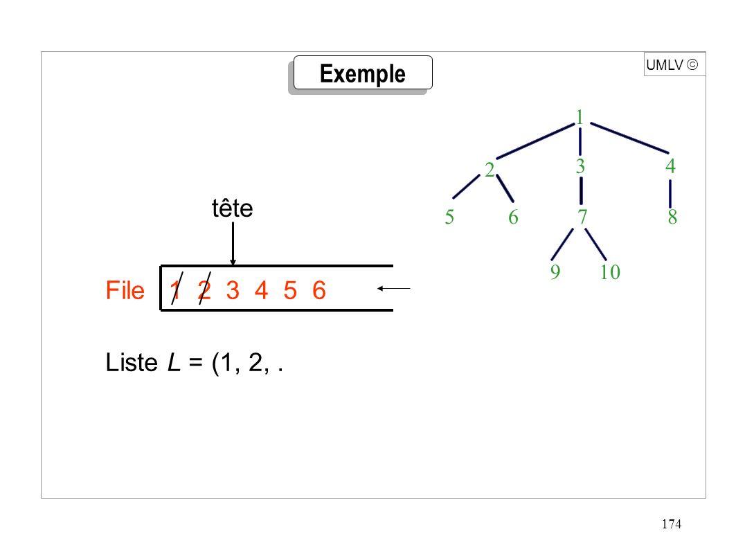 174 UMLV 1 3 4 10 2 9 5 6 7 8 File 1 2 3 4 5 6 Liste L = (1, 2,. tête Exemple