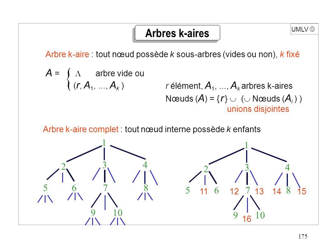 175 UMLV Arbre k-aire complet : tout nœud interne possède k enfants Arbres k-aires Arbre k-aire : tout nœud possède k sous-arbres (vides ou non), k fi