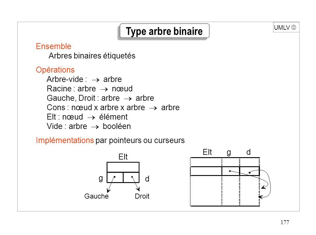 177 UMLV Ensemble Arbres binaires étiquetés Opérations Arbre-vide : arbre Racine : arbre nœud Gauche, Droit : arbre arbre Cons : nœud x arbre x arbre