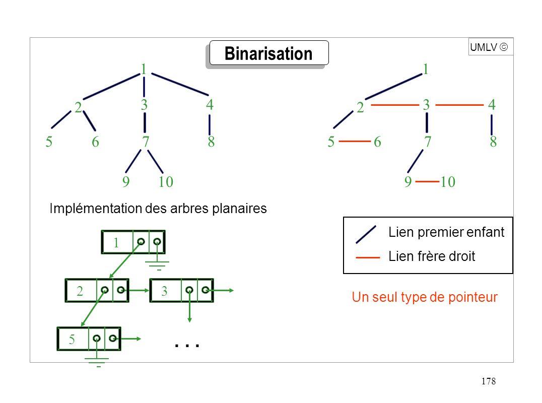 178 UMLV Implémentation des arbres planaires Binarisation 1 3 4 10 2 9 5 6 7 8 1 3 4 10 2 9 5 6 7 8 Lien premier enfant Lien frère droit 1... 23 5 Un
