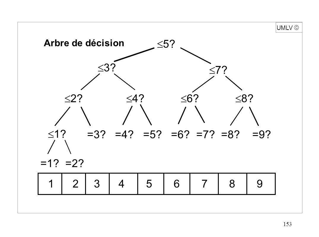 153 UMLV Arbre de décision =3? =4? =5? =6? =7? =8? =9? =1? =2? 5? 3? 7? 2? 1? 4? 6? 8? 1 2 3 4 5 6 7 8 9