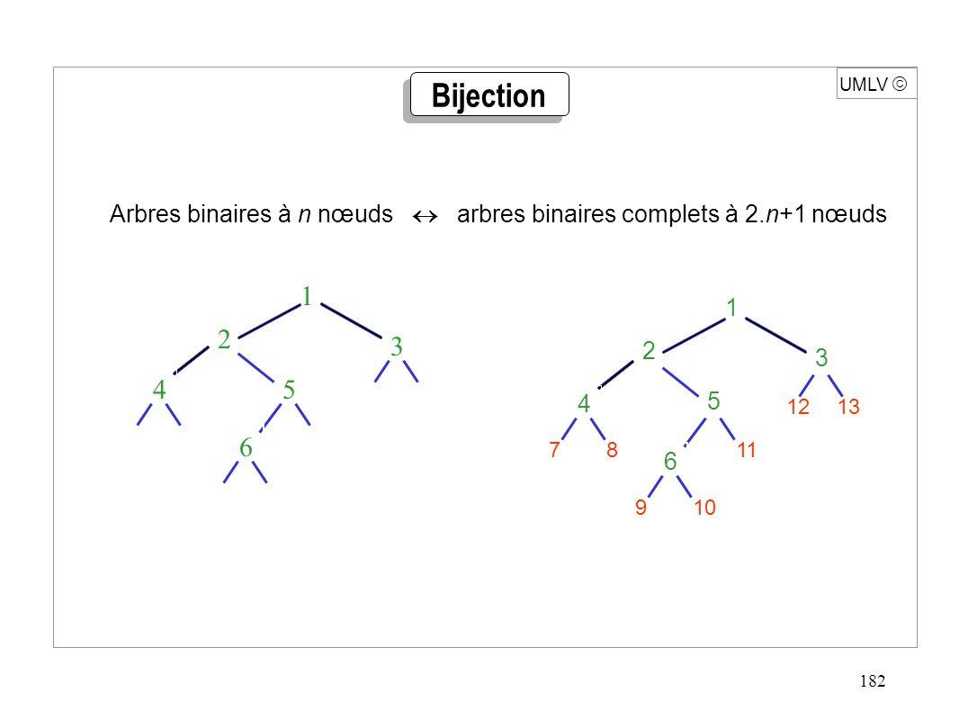 182 UMLV Bijection 1 3 2 5 4 6 1 3 2 5 4 6 78 9 1312 11 10 Arbres binaires à n nœuds arbres binaires complets à 2.n+1 nœuds