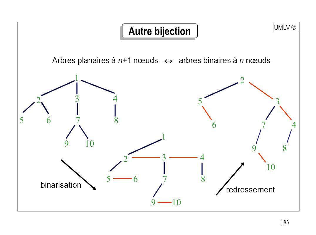 183 UMLV Autre bijection Arbres planaires à n+1 nœuds arbres binaires à n nœuds 1 3 4 10 2 9 5 6 7 8 1 3 4 10 2 9 5 6 7 8 10 2 9 5 6 3 47 8 binarisati