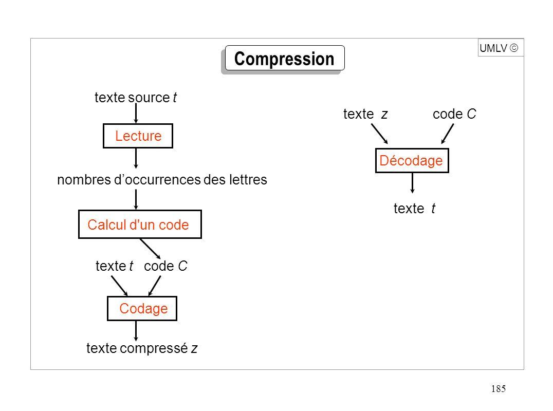 185 UMLV texte source t nombres doccurrences des lettres texte t code C texte compressé z texte z code C texte t Lecture Calcul d'un code Codage Décod