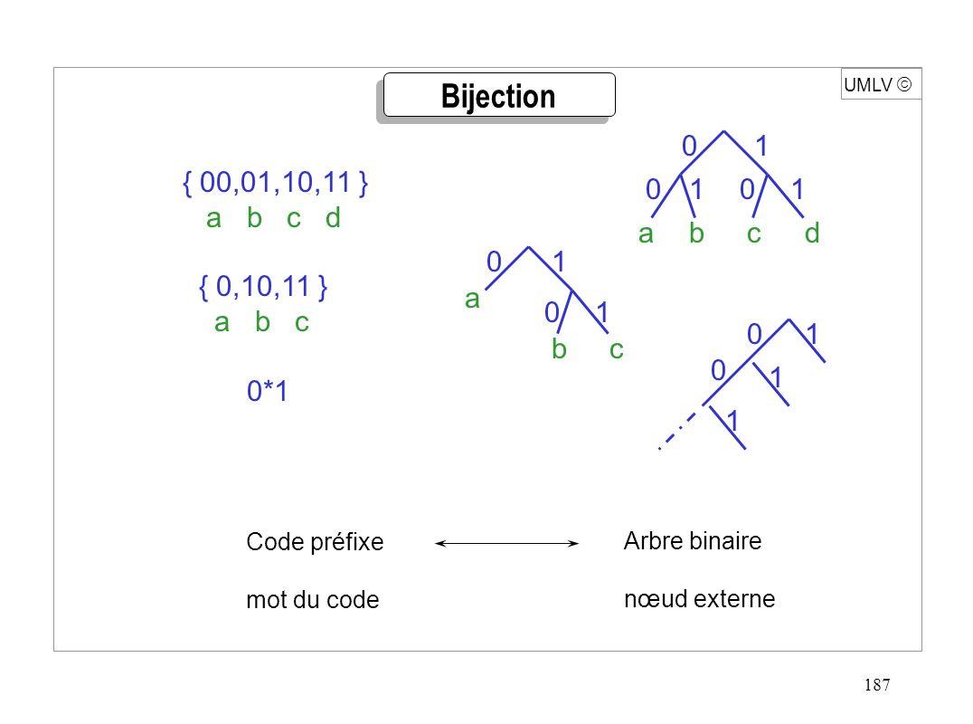187 UMLV { 00,01,10,11 } a b c d { 0,10,11 } a b c 0*1 Bijection a bc 0 0 1 1 a bcd 100 0 1 1 01 1 1 0 Code préfixe mot du code Arbre binaire nœud ext