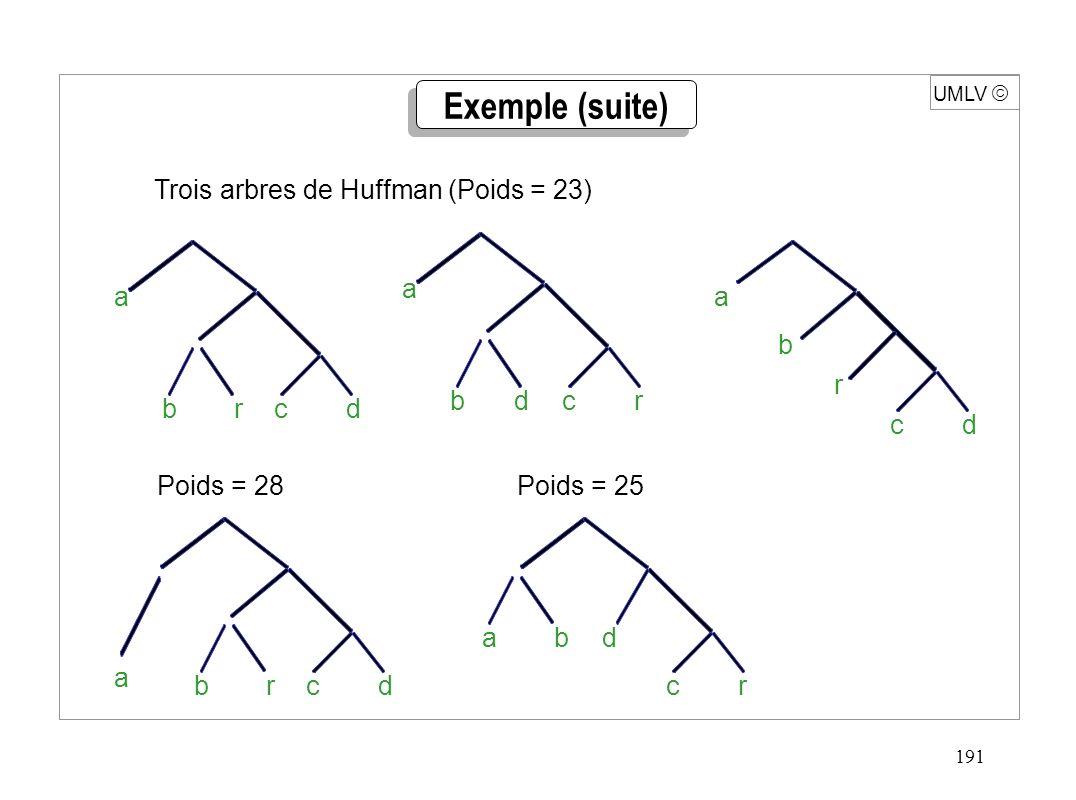 191 Poids = 28Poids = 25 UMLV Exemple (suite) rdcb a drcb a r dc b a Trois arbres de Huffman (Poids = 23) rdcb a b rc ad