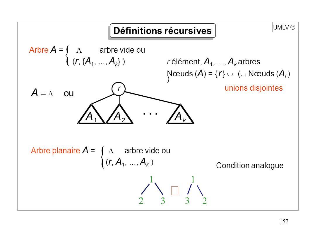 157 UMLV Arbre A = arbre vide ou ( r, { A 1,..., A k } ) A ou r A 1 A 1 1 2 3 3 2 Définitions récursives A k A k A 2 A 2... r élément, A 1,..., A k ar