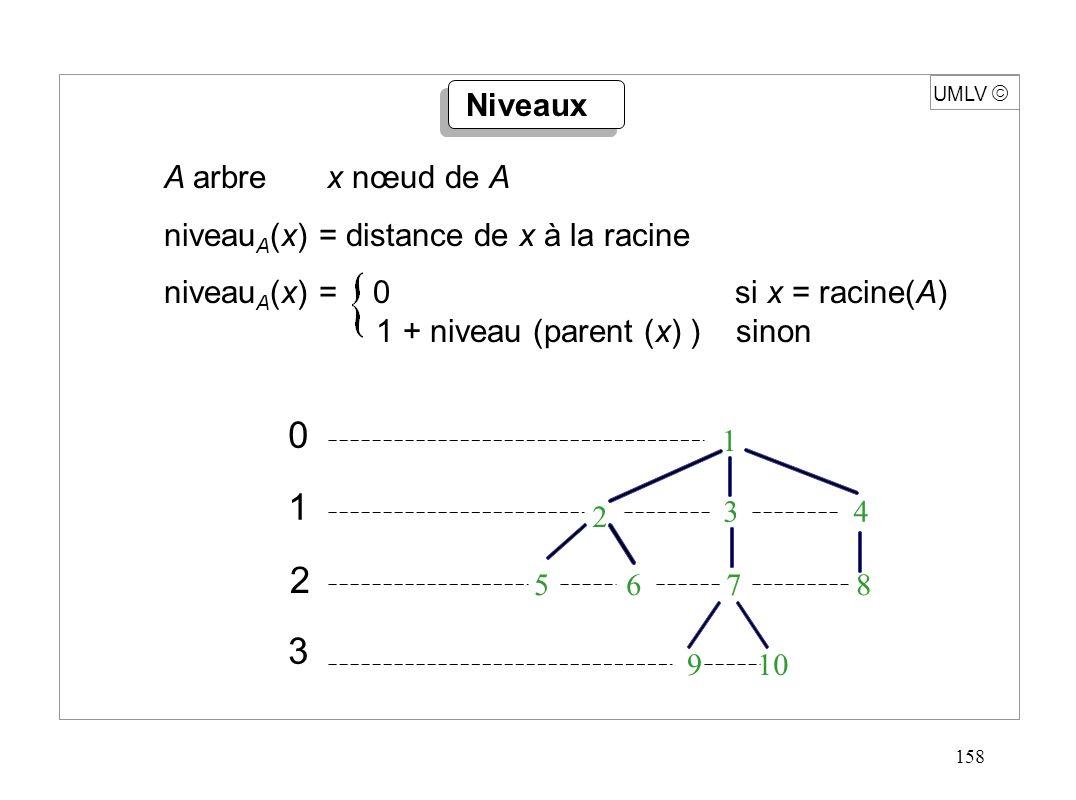 158 UMLV A arbre x nœud de A niveau A (x) = distance de x à la racine niveau A (x) = 0 si x = racine(A) 1 + niveau (parent (x) ) sinon Niveaux 1 3 4 1