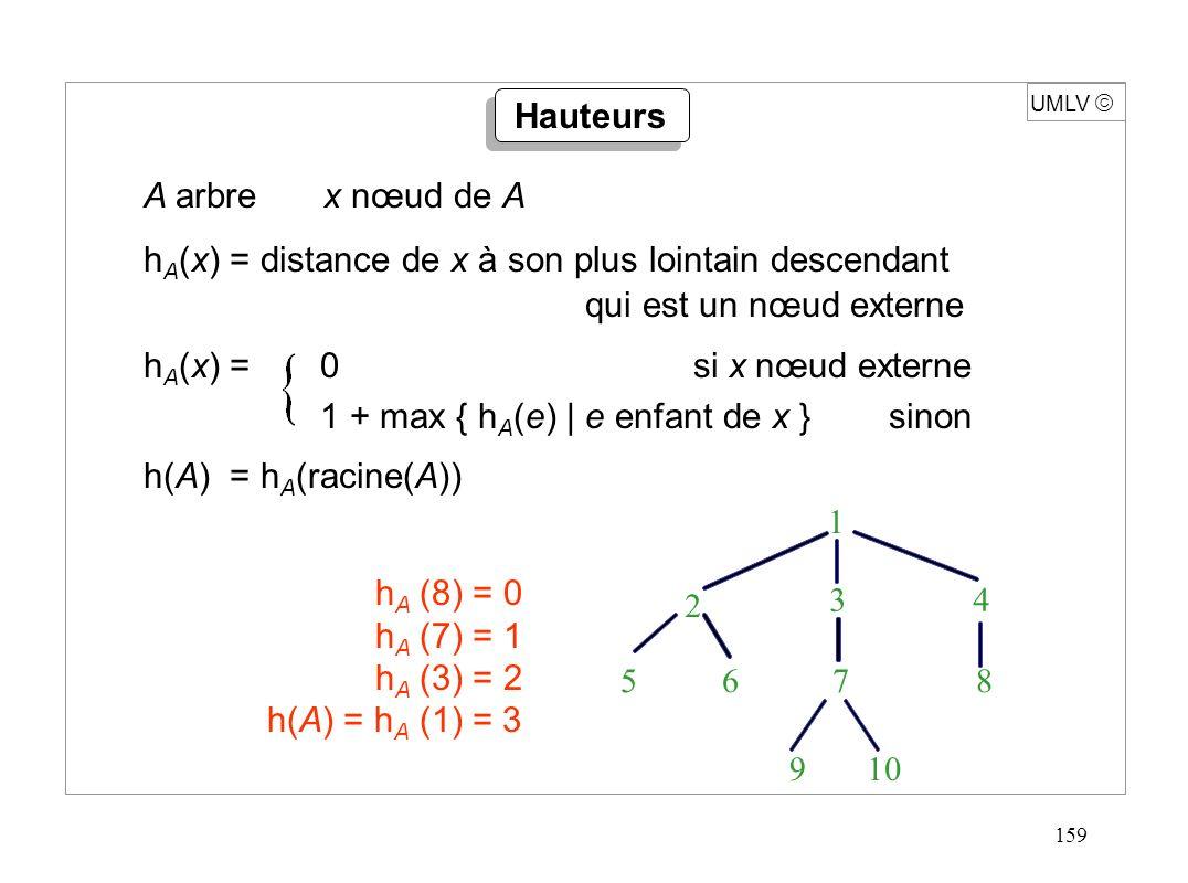 159 UMLV A arbre x nœud de A h A (x) = distance de x à son plus lointain descendant qui est un nœud externe h A (x) =0 si x nœud externe 1 + max { h A