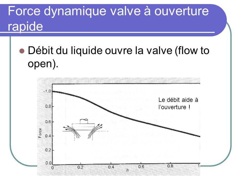 Force dynamique valve à ouverture rapide Débit du liquide ouvre la valve (flow to open). Le débit aide à louverture !