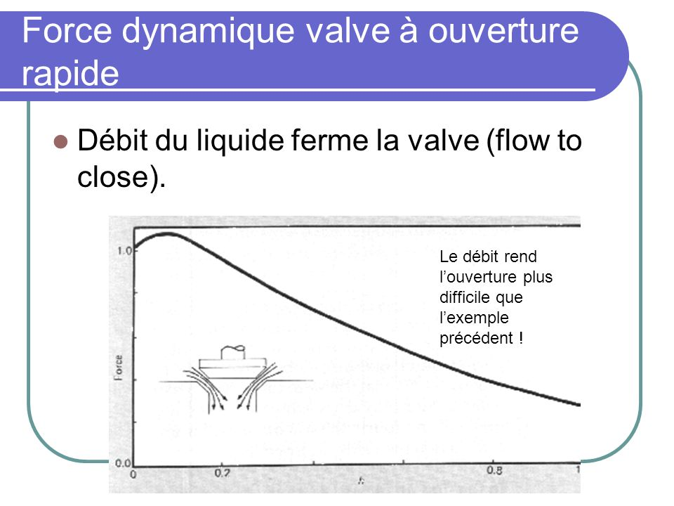 Force dynamique valve à ouverture rapide Débit du liquide ferme la valve (flow to close). Le débit rend louverture plus difficile que lexemple précéde