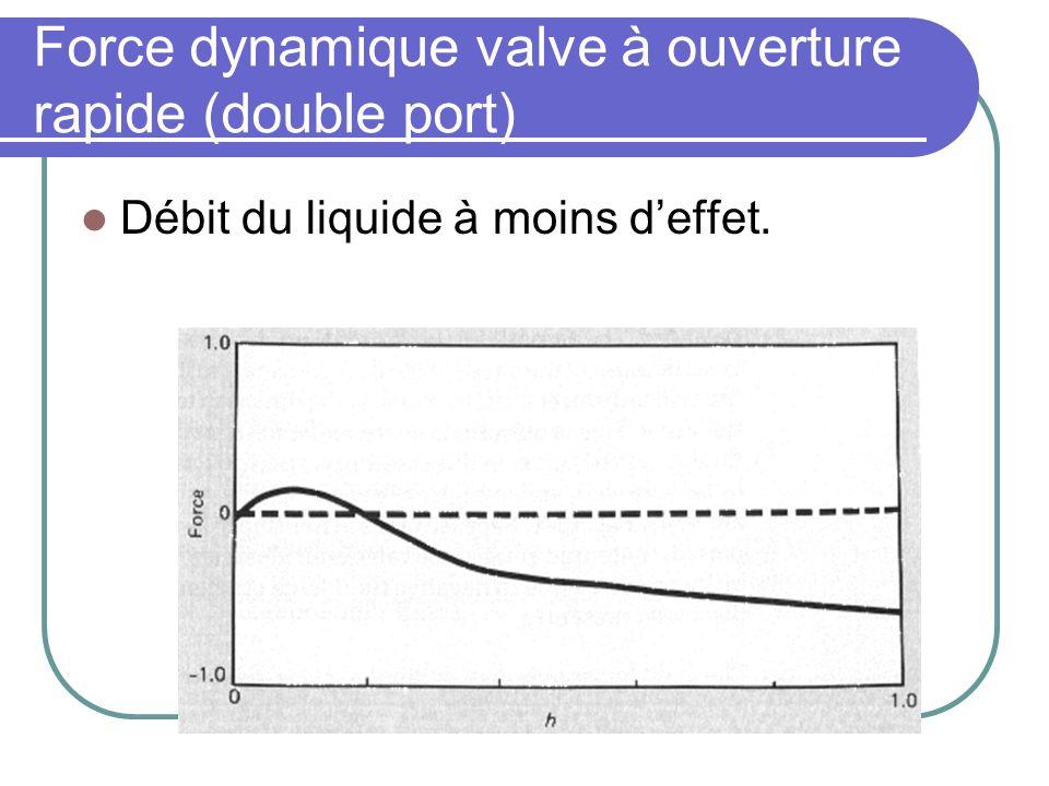 Force dynamique valve à ouverture rapide (double port) Débit du liquide à moins deffet.