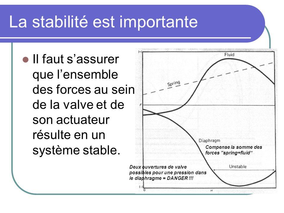 La stabilité est importante Il faut sassurer que lensemble des forces au sein de la valve et de son actuateur résulte en un système stable. Compense l