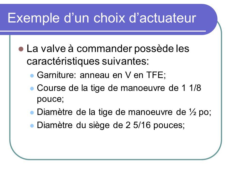Exemple dun choix dactuateur La valve à commander possède les caractéristiques suivantes: Garniture: anneau en V en TFE; Course de la tige de manoeuvre de 1 1/8 pouce; Diamètre de la tige de manoeuvre de ½ po; Diamètre du siège de 2 5/16 pouces;