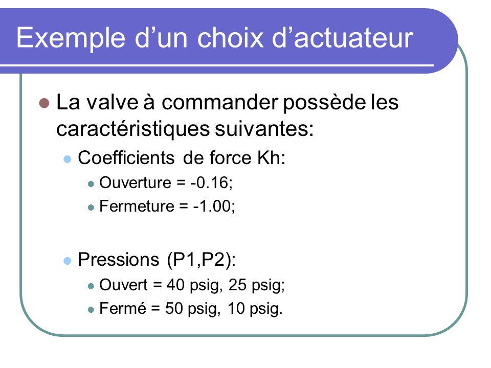 Exemple dun choix dactuateur La valve à commander possède les caractéristiques suivantes: Coefficients de force Kh: Ouverture = -0.16; Fermeture = -1.00; Pressions (P1,P2): Ouvert = 40 psig, 25 psig; Fermé = 50 psig, 10 psig.