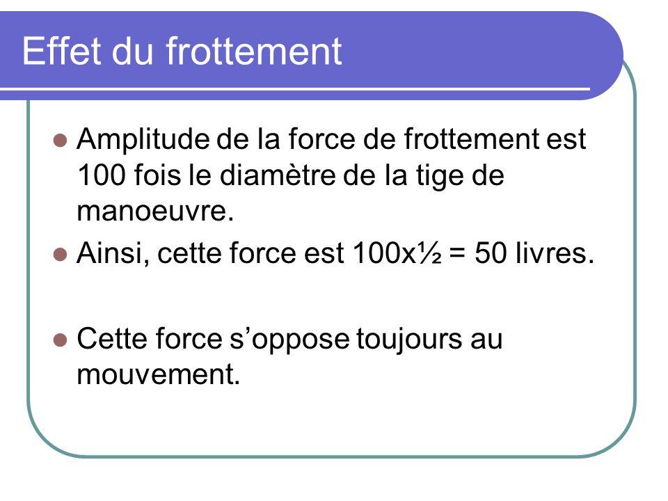 Effet du frottement Amplitude de la force de frottement est 100 fois le diamètre de la tige de manoeuvre. Ainsi, cette force est 100x½ = 50 livres. Ce