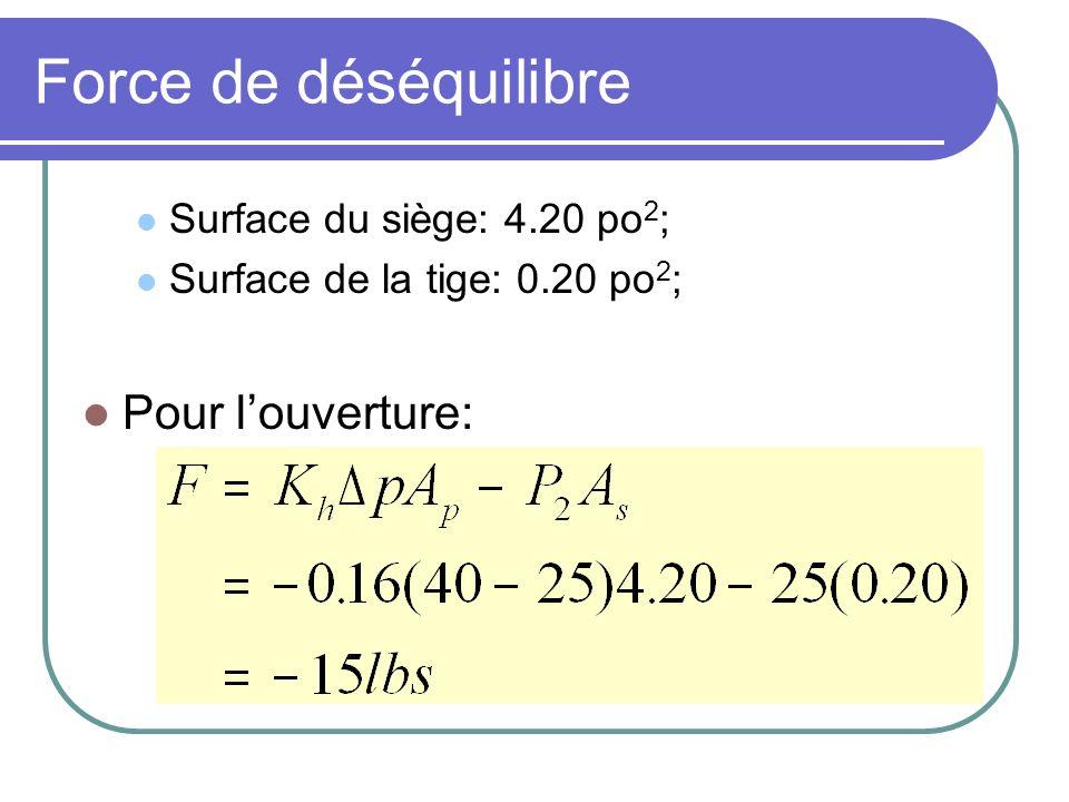 Force de déséquilibre Surface du siège: 4.20 po 2 ; Surface de la tige: 0.20 po 2 ; Pour louverture: