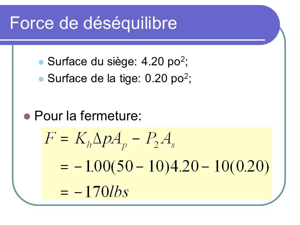 Force de déséquilibre Surface du siège: 4.20 po 2 ; Surface de la tige: 0.20 po 2 ; Pour la fermeture: