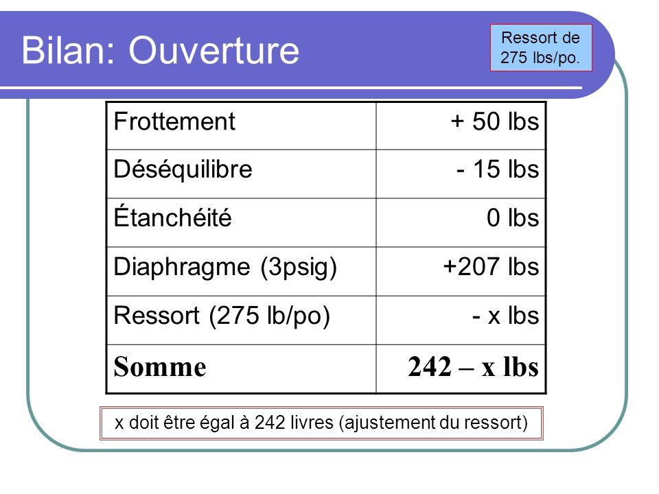 Bilan: Ouverture Frottement+ 50 lbs Déséquilibre- 15 lbs Étanchéité0 lbs Diaphragme (3psig)+207 lbs Ressort (275 lb/po)- x lbs Somme242 – x lbs x doit être égal à 242 livres (ajustement du ressort) Ressort de 275 lbs/po.