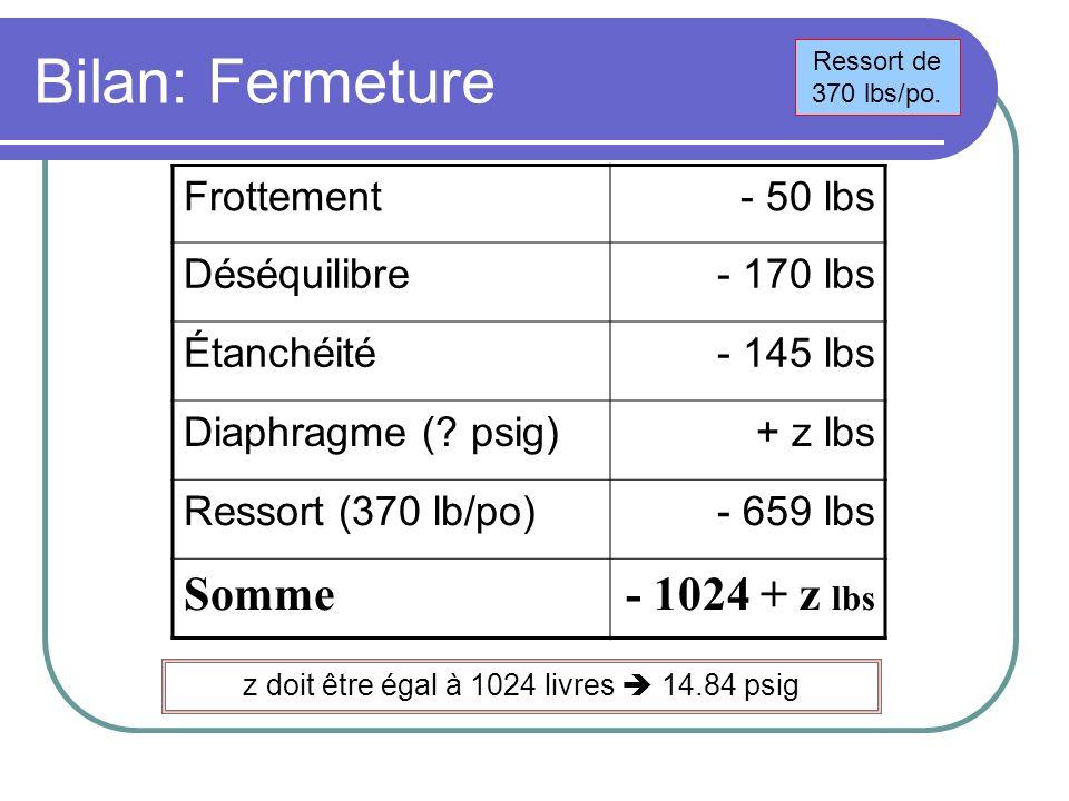 Bilan: Fermeture Frottement- 50 lbs Déséquilibre- 170 lbs Étanchéité- 145 lbs Diaphragme (? psig)+ z lbs Ressort (370 lb/po)- 659 lbs Somme- 1024 + z