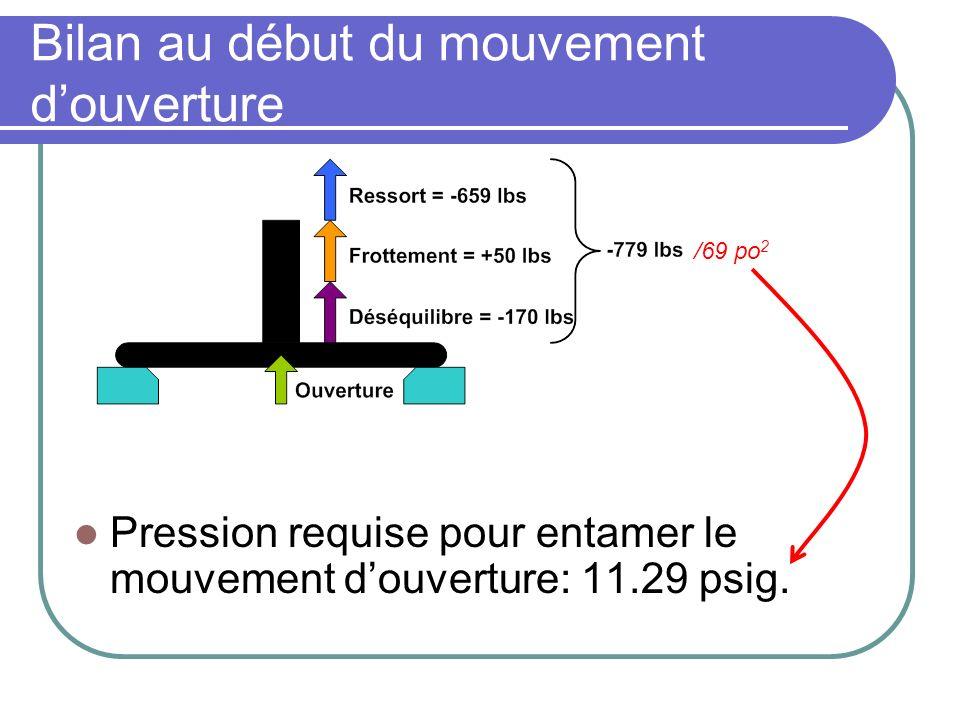 Bilan au début du mouvement douverture Pression requise pour entamer le mouvement douverture: 11.29 psig.