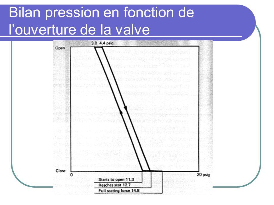 Bilan pression en fonction de louverture de la valve