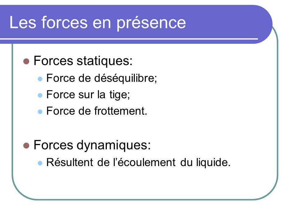 Les forces en présence Forces statiques: Force de déséquilibre; Force sur la tige; Force de frottement. Forces dynamiques: Résultent de lécoulement du