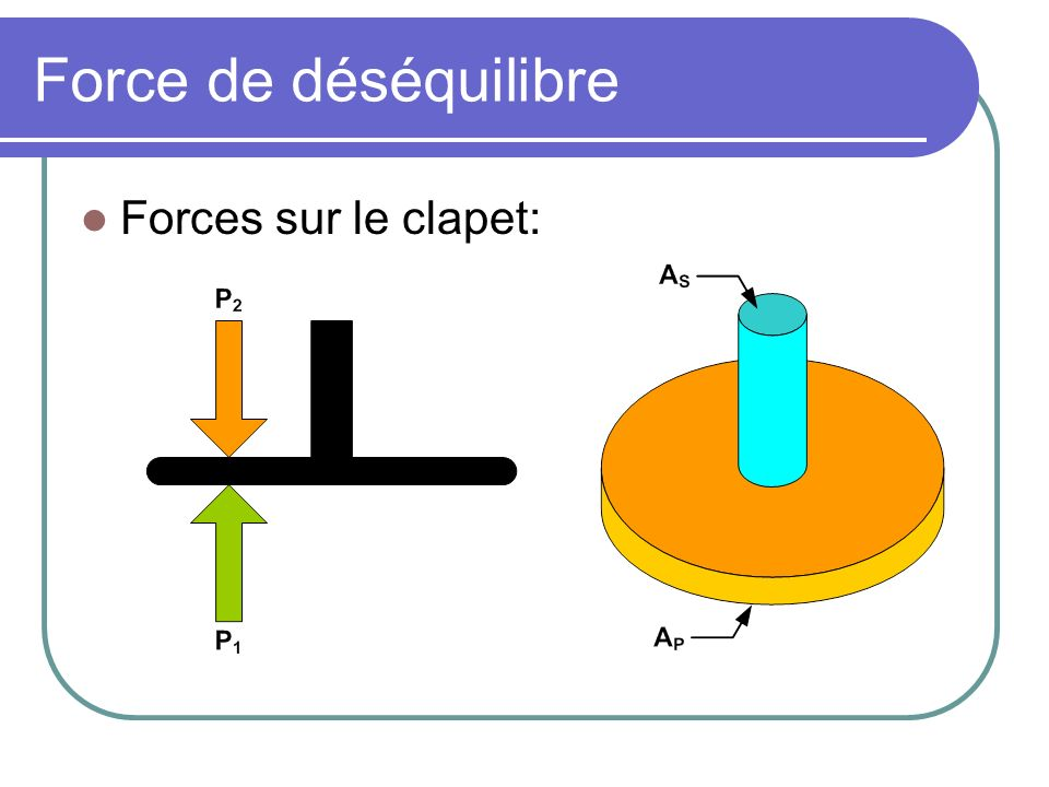 Force de déséquilibre Force de déséquilibre: Paramètres: A p = aire du piston; A s = aire de la tige; d P = P 1 -P 2; K h = Coefficient de force.