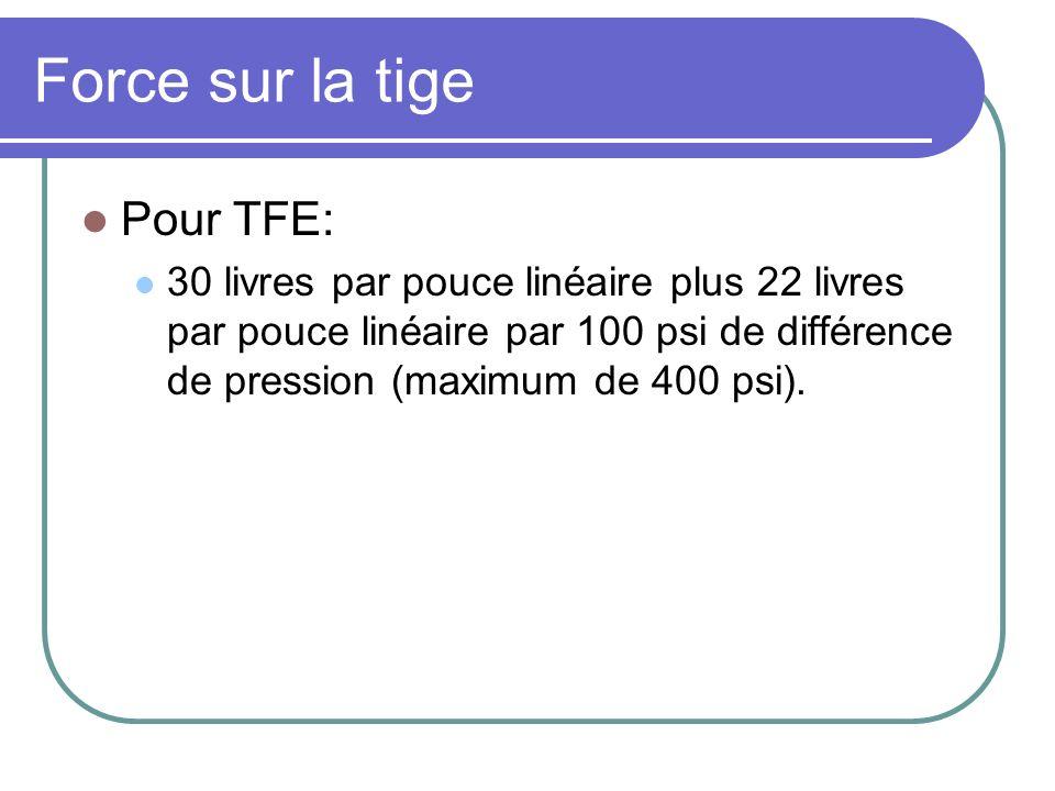 Force sur la tige Pour TFE: 30 livres par pouce linéaire plus 22 livres par pouce linéaire par 100 psi de différence de pression (maximum de 400 psi).