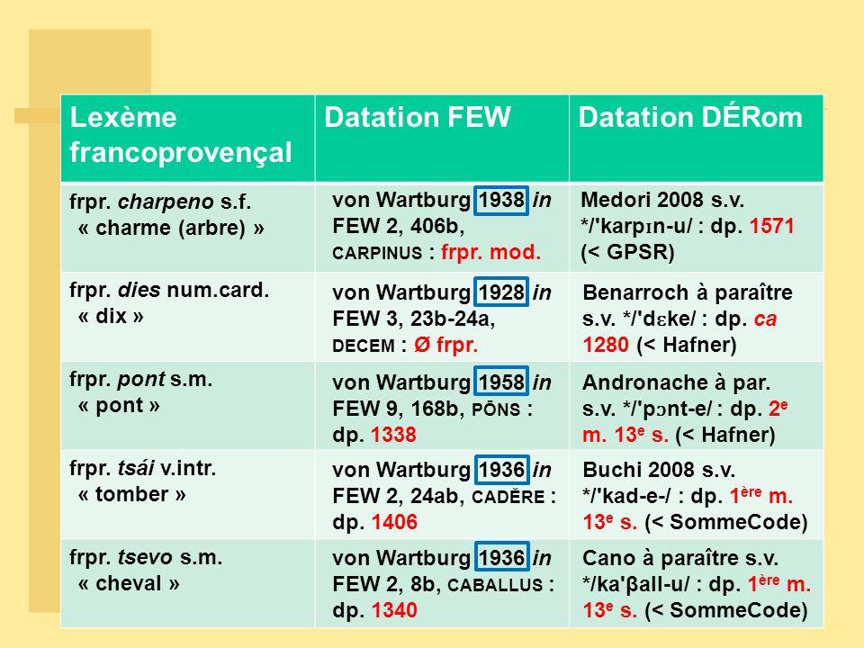 Lexème francoprovençal Datation FEWDatation DÉRom frpr. charpeno s.f. « charme (arbre) » frpr. dies num.card. « dix » frpr. pont s.m. « pont » frpr. t
