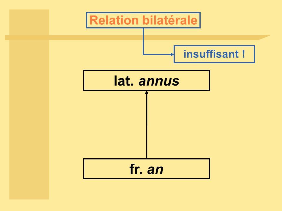 Relation bilatérale lat. annus fr. an insuffisant !