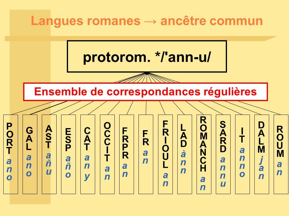 Langues romanes ancêtre commun protorom. */'ann-u/ PORTanoPORTano GALanoGALano ASTañuASTañu ESPañoESPaño CATanyCATany OCCITanOCCITan FRPRanFRPRan FRan