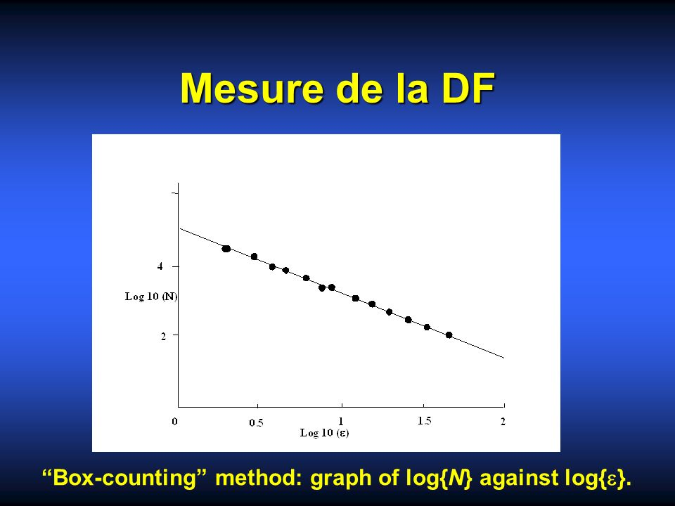 Mesure de la DF Box-counting method: graph of log{N} against log{ }.