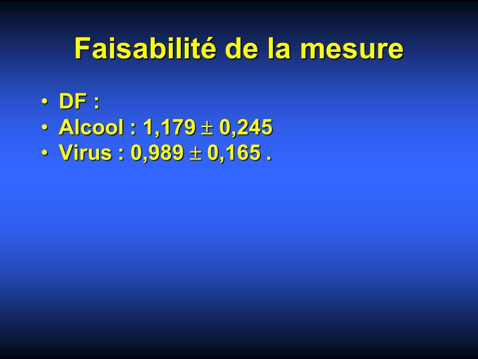 Faisabilité de la mesure DF :DF : Alcool : 1,179 0,245Alcool : 1,179 0,245 Virus : 0,989 0,165.Virus : 0,989 0,165.