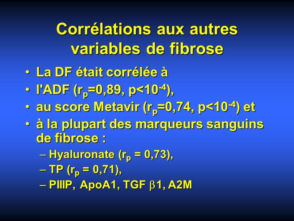 Corrélations aux autres variables de fibrose La DF était corrélée àLa DF était corrélée à l'ADF (r p =0,89, p<10 -4 ),l'ADF (r p =0,89, p<10 -4 ), au
