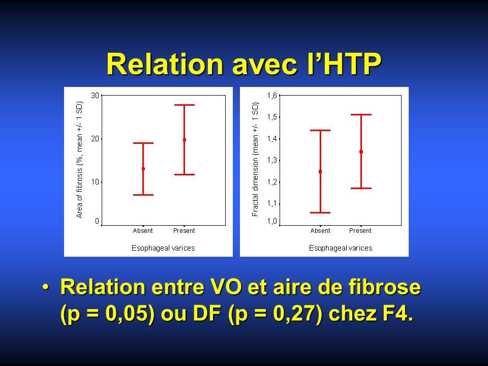 Relation avec lHTP Relation entre VO et aire de fibrose (p = 0,05) ou DF (p = 0,27) chez F4.Relation entre VO et aire de fibrose (p = 0,05) ou DF (p =