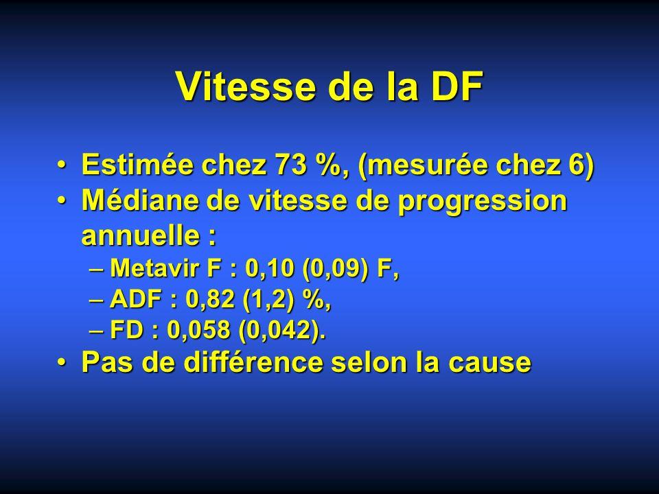 Vitesse de la DF Estimée chez 73 %, (mesurée chez 6)Estimée chez 73 %, (mesurée chez 6) Médiane de vitesse de progression annuelle :Médiane de vitesse