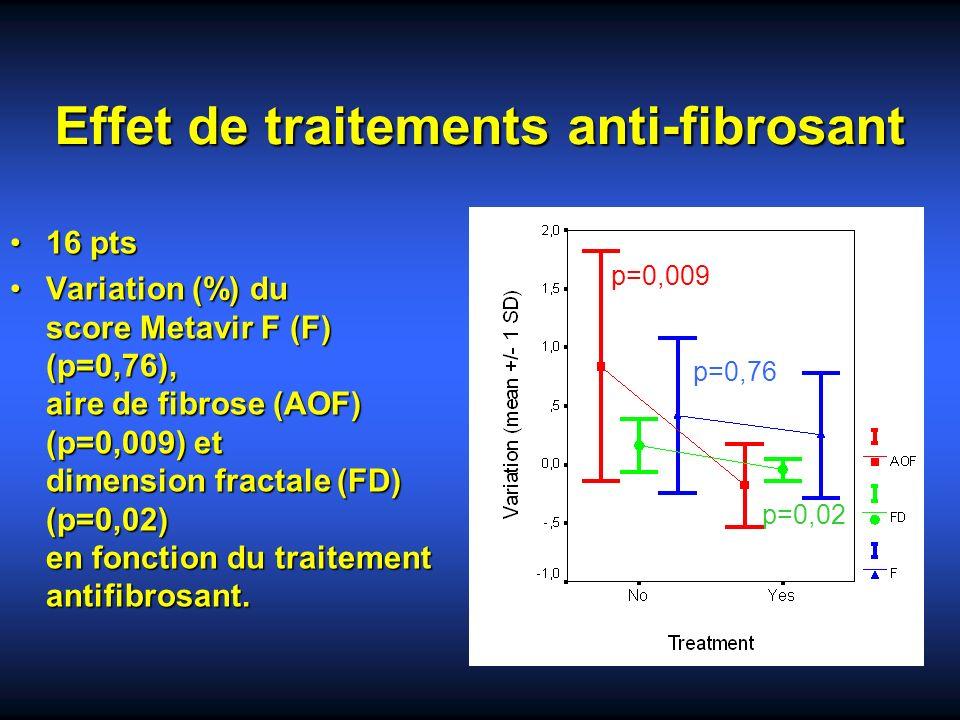 Effet de traitements anti-fibrosant 16 pts16 pts Variation (%) du score Metavir F (F) (p=0,76), aire de fibrose (AOF) (p=0,009) et dimension fractale