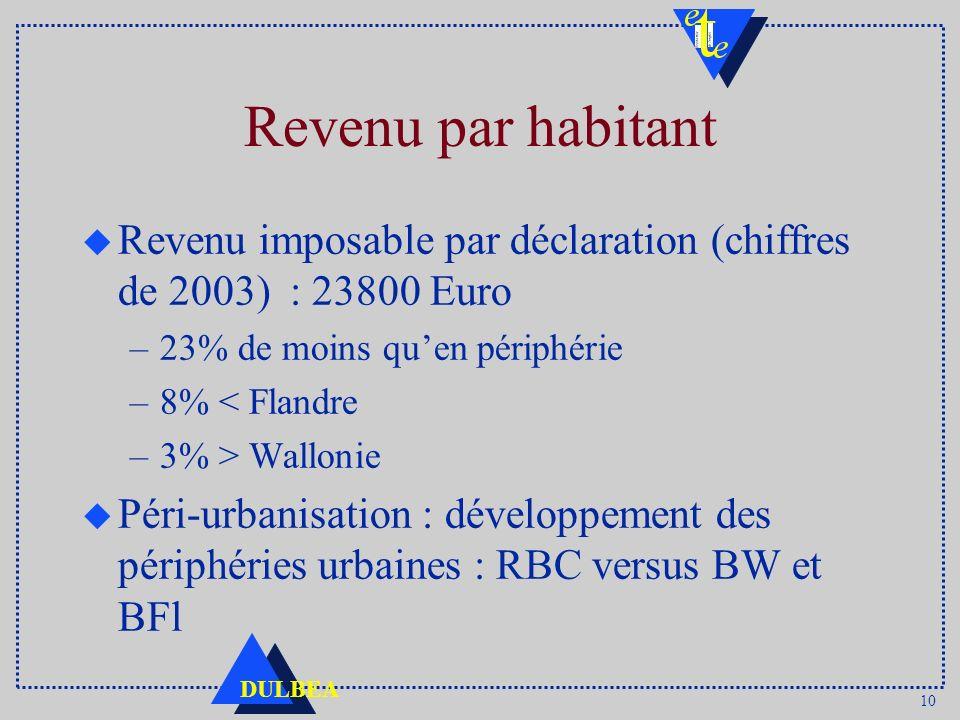 10 DULBEA Revenu par habitant u Revenu imposable par déclaration (chiffres de 2003) : 23800 Euro –23% de moins quen périphérie –8% < Flandre –3% > Wallonie u Péri-urbanisation : développement des périphéries urbaines : RBC versus BW et BFl