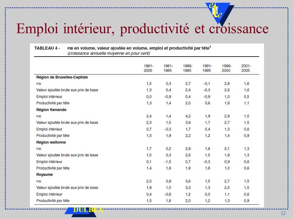 12 DULBEA Emploi intérieur, productivité et croissance