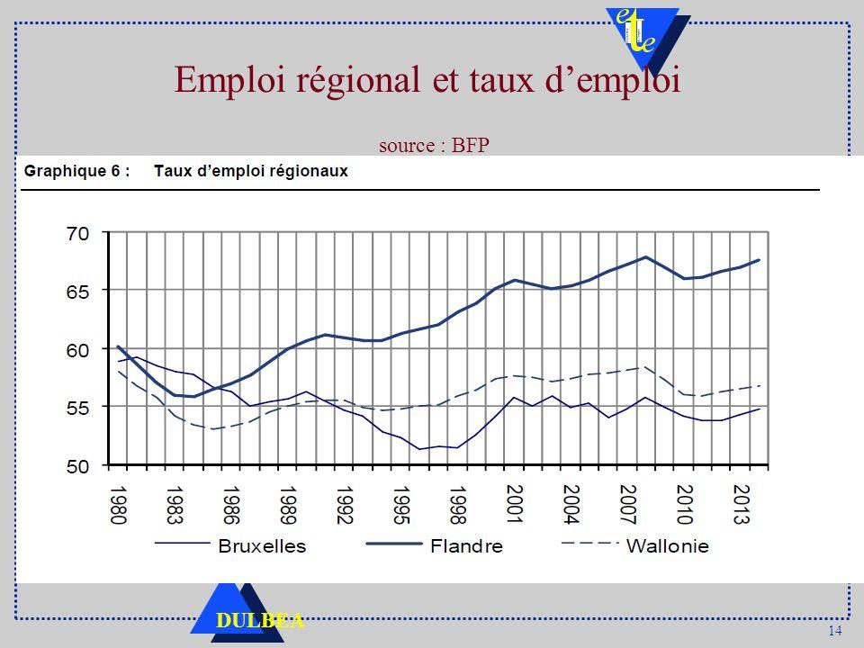 14 DULBEA Emploi régional et taux demploi source : BFP