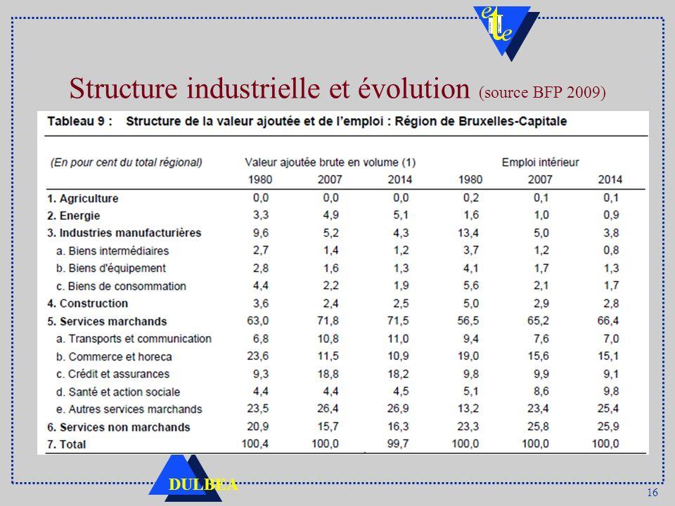 16 DULBEA Structure industrielle et évolution (source BFP 2009)