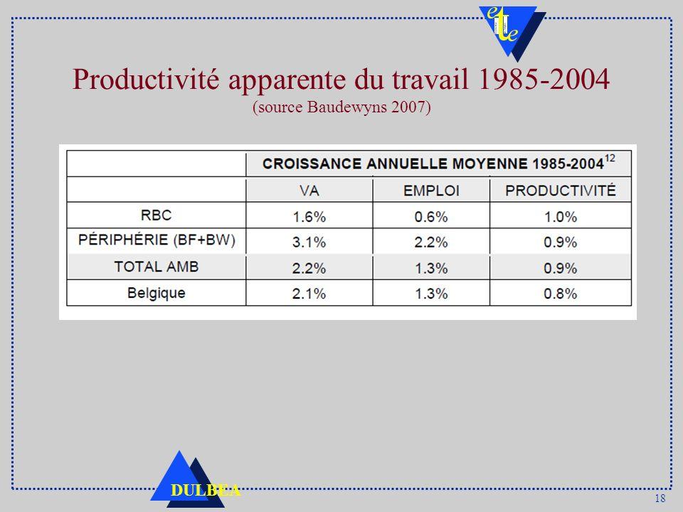 18 DULBEA Productivité apparente du travail 1985-2004 (source Baudewyns 2007)