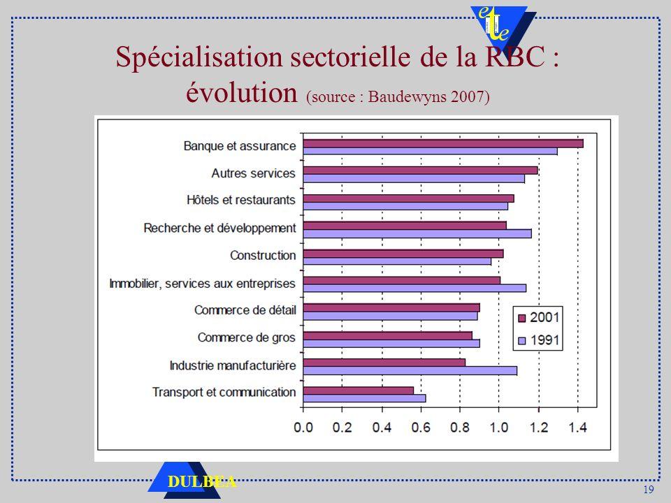 19 DULBEA Spécialisation sectorielle de la RBC : évolution (source : Baudewyns 2007)