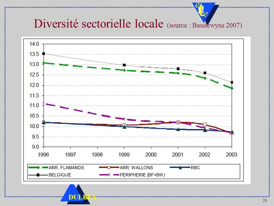 20 DULBEA Diversité sectorielle locale (source : Baudewyns 2007)